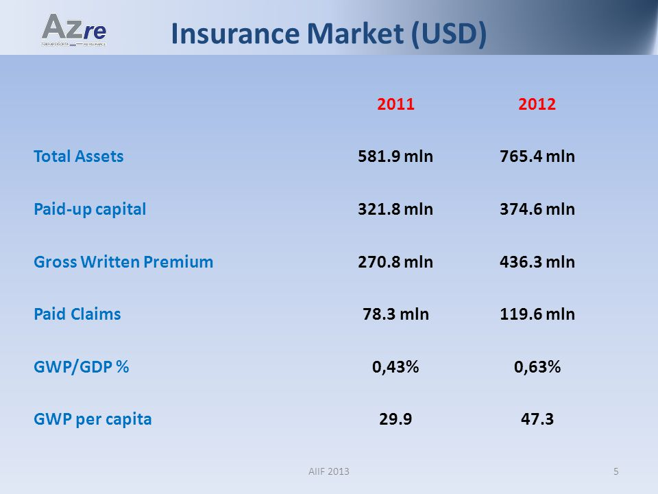 Insurance Market (USD) 20112012 Total Assets581.9 mln765.4 mln Paid-up capital321.8 mln374.6 mln Gross Written Premium270.8 mln436.3 mln Paid Claims78.3 mln119.6 mln GWP/GDP %0,43%0,63% GWP per capita29.947.3 5AIIF 2013
