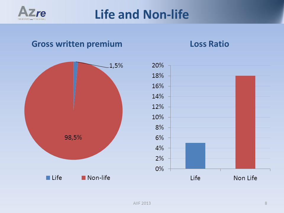 Life and Non-life Gross written premiumLoss Ratio 8AIIF 2013