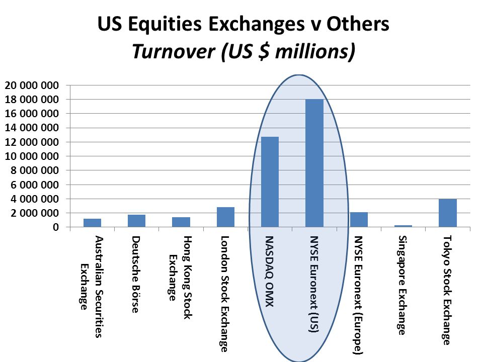 US Equities Exchanges v Others Turnover (US $ millions)