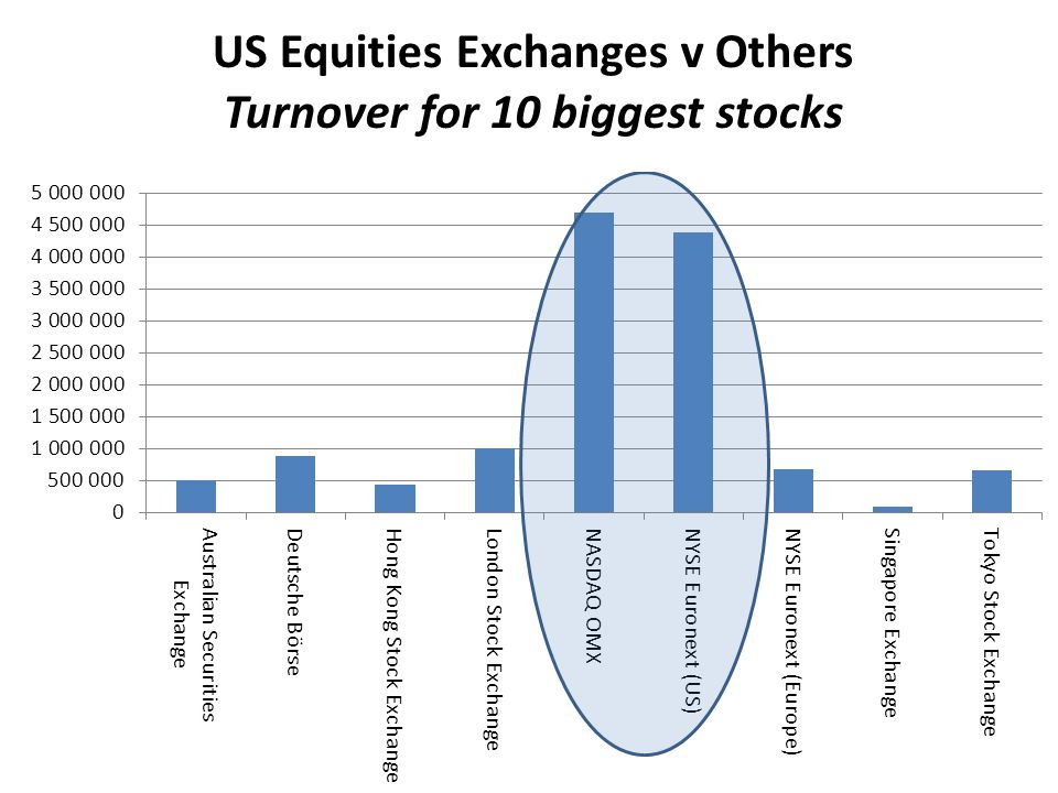 US Equities Exchanges v Others Turnover for 10 biggest stocks