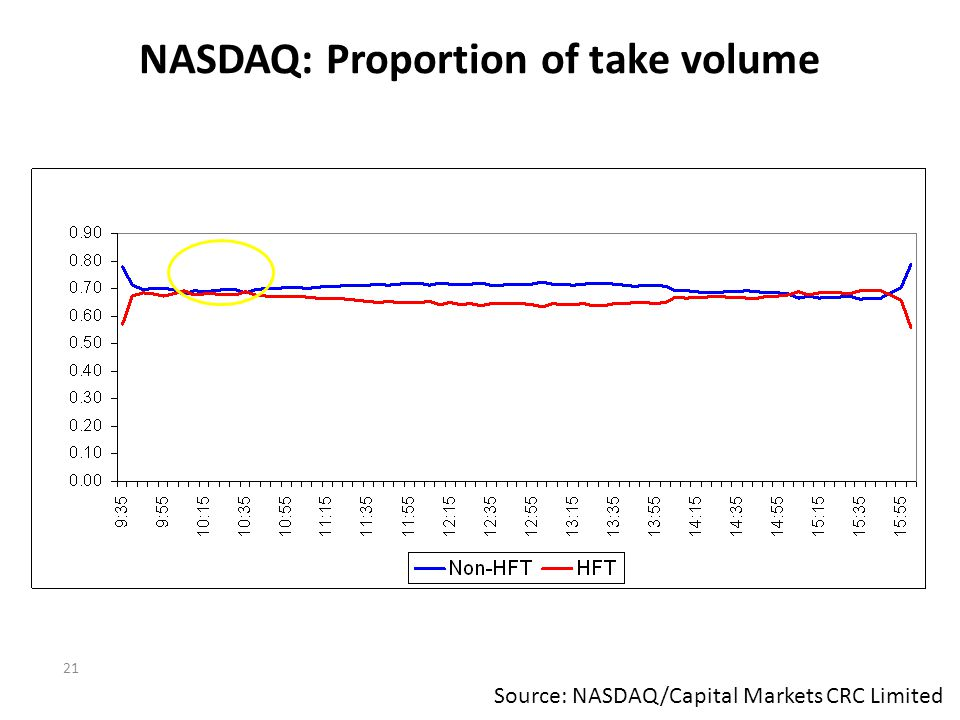 NASDAQ: Proportion of take volume 21 Source: NASDAQ/Capital Markets CRC Limited