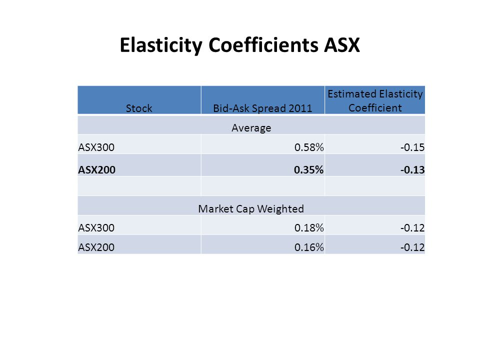 Elasticity Coefficients ASX StockBid-Ask Spread 2011 Estimated Elasticity Coefficient Average ASX3000.58%-0.15 ASX2000.35%-0.13 Market Cap Weighted ASX3000.18%-0.12 ASX2000.16%-0.12