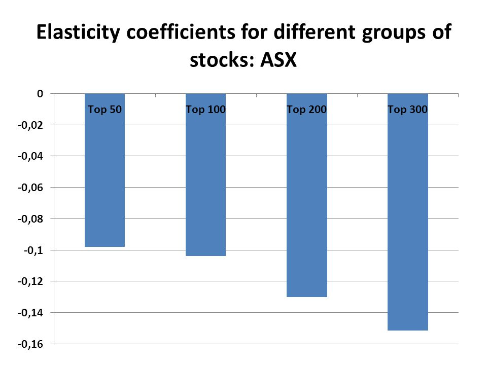 Elasticity coefficients for different groups of stocks: ASX