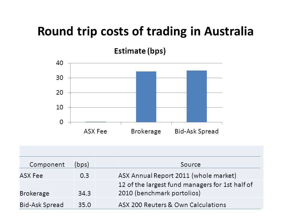 Round trip costs of trading in Australia Component(bps)Source ASX Fee0.3ASX Annual Report 2011 (whole market) Brokerage34.3 12 of the largest fund managers for 1st half of 2010 (benchmark portolios) Bid-Ask Spread35.0ASX 200 Reuters & Own Calculations