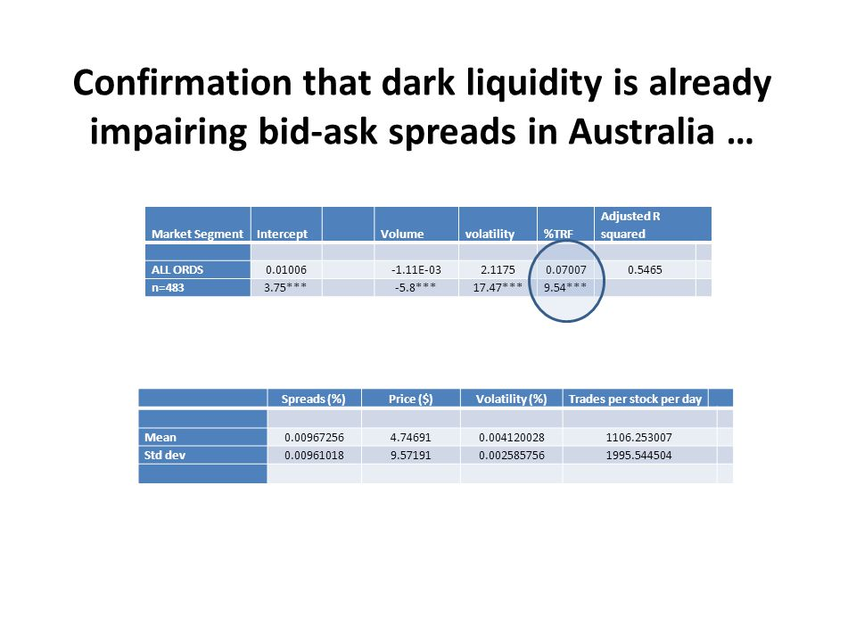 Confirmation that dark liquidity is already impairing bid-ask spreads in Australia … Spreads (%)Price ($)Volatility (%)Trades per stock per day Mean0.009672564.746910.0041200281106.253007 Std dev0.009610189.571910.0025857561995.544504 Market SegmentIntercept Volumevolatility%TRF Adjusted R squared ALL ORDS0.01006-1.11E-032.11750.070070.5465 n=4833.75*** -5.8***17.47***9.54***