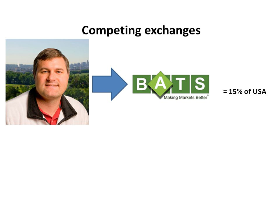 Competing exchanges = 15% of USA
