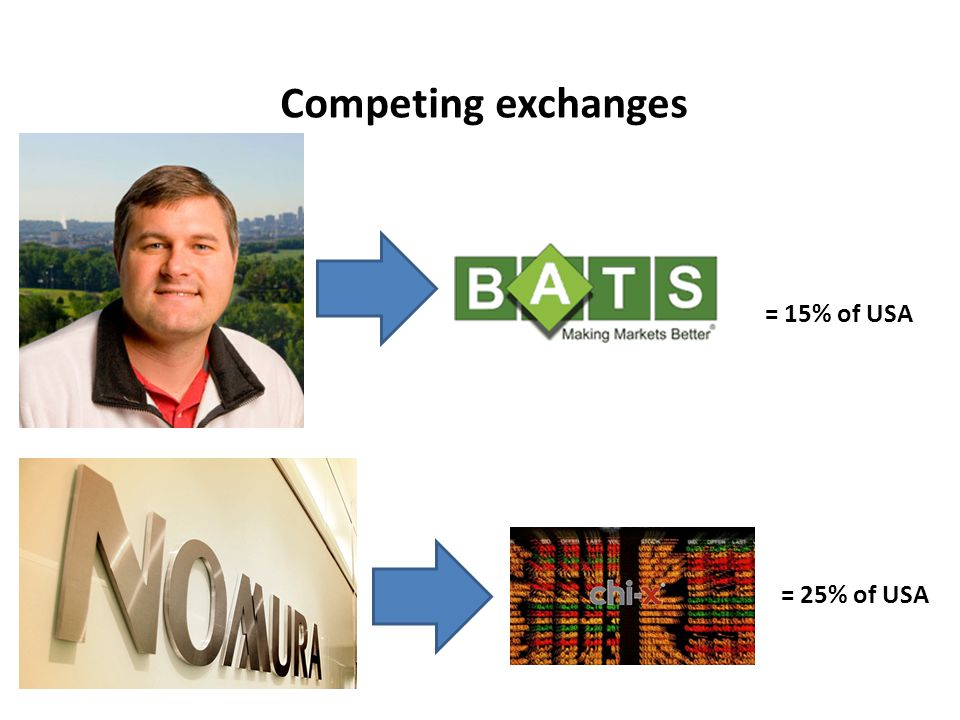 Competing exchanges = 15% of USA = 25% of USA
