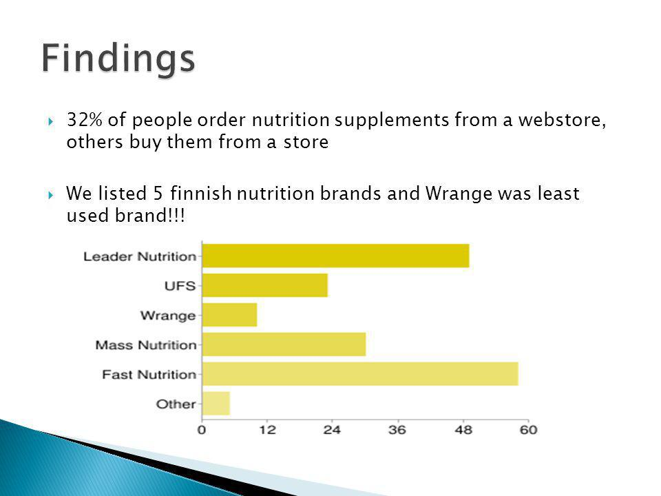 32% of people order nutrition supplements from a webstore, others buy them from a store We listed 5 finnish nutrition brands and Wrange was least used brand!!!
