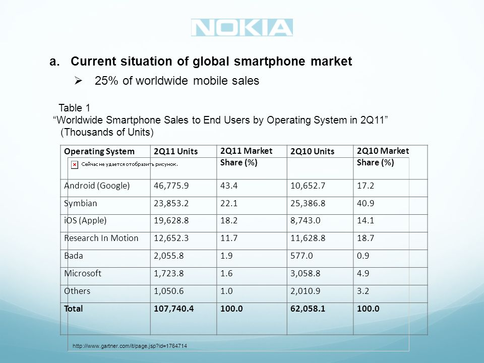 a.Current situation of global smartphone market 25% of worldwide mobile sales Table 1 Worldwide Smartphone Sales to End Users by Operating System in 2Q11 (Thousands of Units) http://www.gartner.com/it/page.jsp id=1764714 Operating System2Q11 Units2Q11 Market Share (%) 2Q10 Units2Q10 Market Share (%) Android (Google)46,775.943.410,652.717.2 Symbian23,853.222.125,386.840.9 iOS (Apple)19,628.818.28,743.014.1 Research In Motion12,652.311.711,628.818.7 Bada2,055.81.9577.00.9 Microsoft1,723.81.63,058.84.9 Others1,050.61.02,010.93.2 Total107,740.4100.062,058.1100.0
