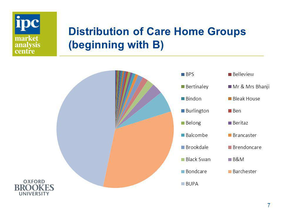 Distribution of Care Home Groups (beginning with B) 7