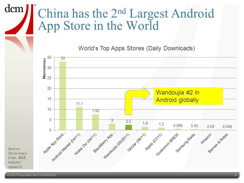 China has the 2 nd Largest Android App Store in the World Source: Techcrunch, Cnet,, BGR, industry research Worlds Top Apps Stores (Daily Downloads) DCM Proprietary and Confidential6 Wandoujia #2 in Android globally