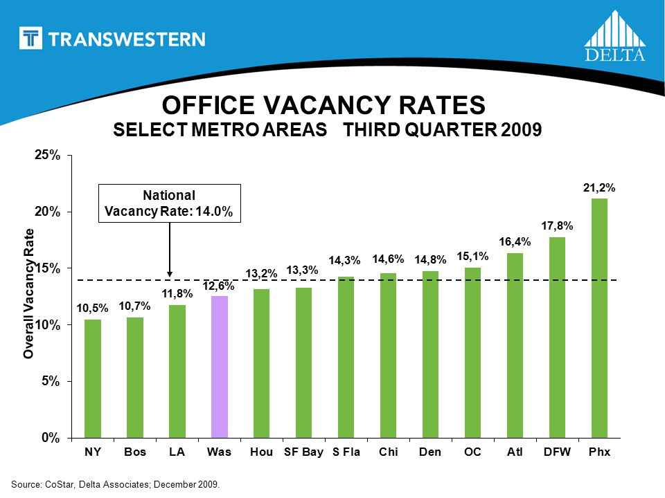 National Vacancy Rate: 14.0% OFFICE VACANCY RATES SELECT METRO AREAS THIRD QUARTER 2009 Overall Vacancy Rate Source: CoStar, Delta Associates; December 2009.