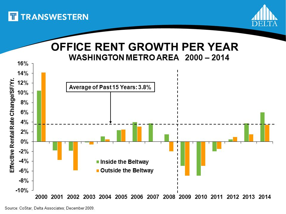 OFFICE RENT GROWTH PER YEAR WASHINGTON METRO AREA 2000 – 2014 Average of Past 15 Years: 3.8% Effective Rental Rate Change/SF/Yr.