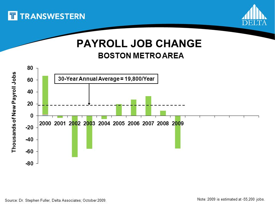 30-Year Annual Average = 19,800/Year Source: Dr. Stephen Fuller, Delta Associates; October 2009.
