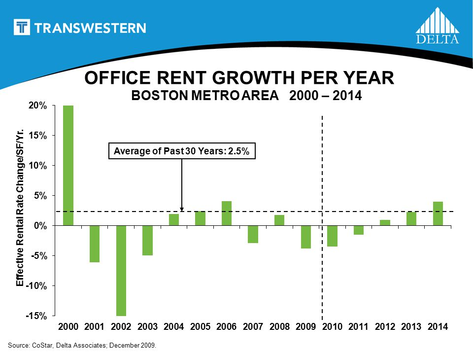 OFFICE RENT GROWTH PER YEAR BOSTON METRO AREA 2000 – 2014 Average of Past 30 Years: 2.5% Effective Rental Rate Change/SF/Yr.