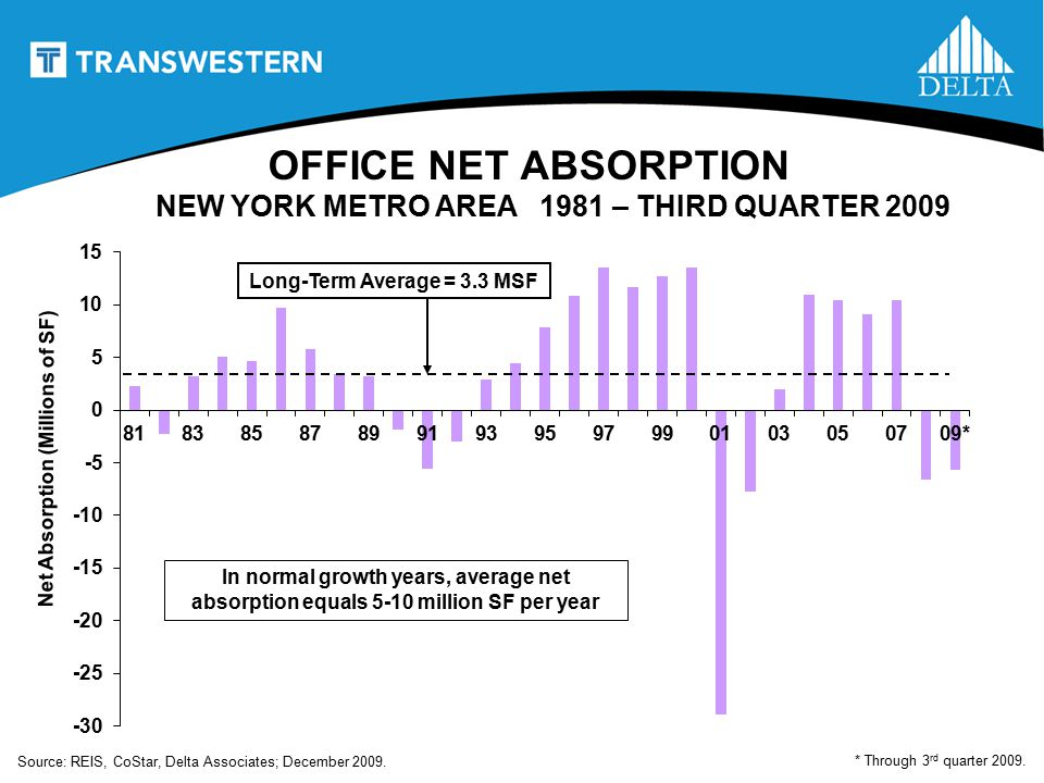 OFFICE NET ABSORPTION NEW YORK METRO AREA 1981 – THIRD QUARTER 2009 Net Absorption (Millions of SF) Long-Term Average = 3.3 MSF * Through 3 rd quarter 2009.