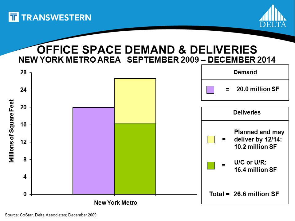 OFFICE SPACE DEMAND & DELIVERIES NEW YORK METRO AREA SEPTEMBER 2009 – DECEMBER 2014 20.0 million SF Deliveries = Demand Total = 26.6 million SF U/C or U/R: 16.4 million SF Planned and may deliver by 12/14: 10.2 million SF New York Metro = = Millions of Square Feet Source: CoStar, Delta Associates; December 2009.