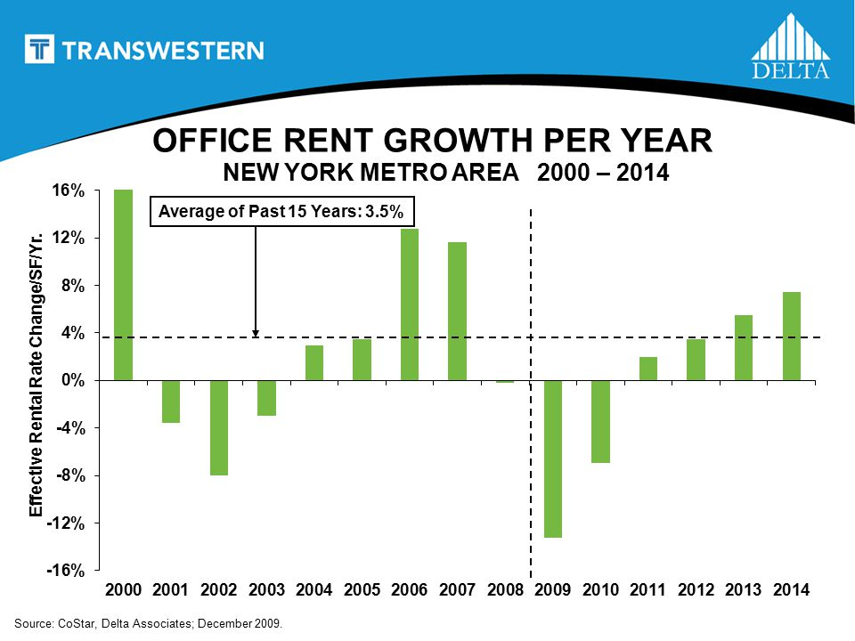 OFFICE RENT GROWTH PER YEAR NEW YORK METRO AREA 2000 – 2014 Average of Past 15 Years: 3.5% Effective Rental Rate Change/SF/Yr.