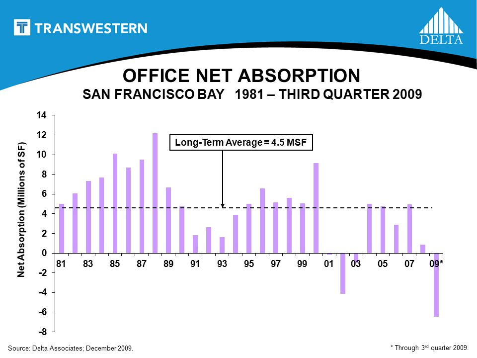 OFFICE NET ABSORPTION SAN FRANCISCO BAY 1981 – THIRD QUARTER 2009 Net Absorption (Millions of SF) Long-Term Average = 4.5 MSF * Through 3 rd quarter 2009.
