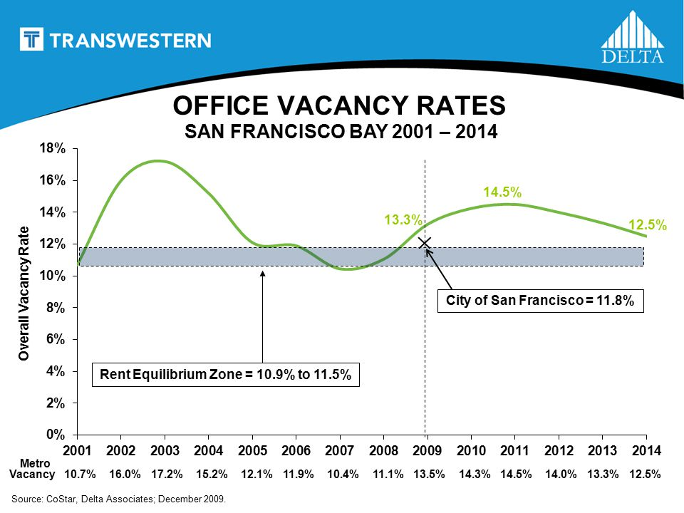OFFICE VACANCY RATES SAN FRANCISCO BAY 2001 – 2014 Overall Vacancy Rate Metro Source: CoStar, Delta Associates; December 2009.