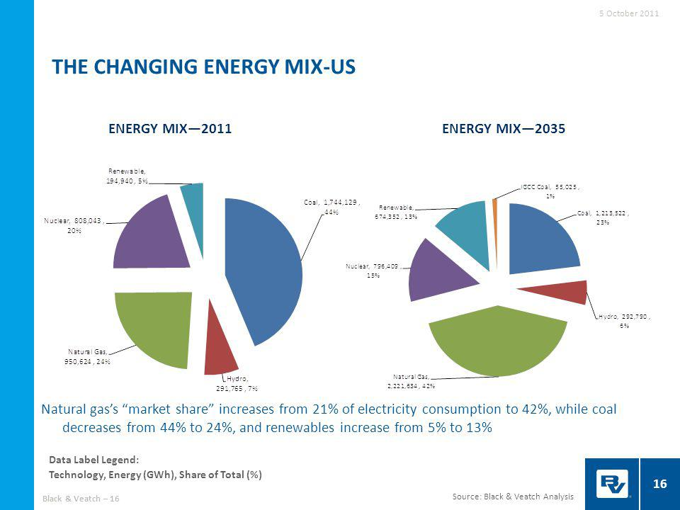 THE CHANGING ENERGY MIX-US ENERGY MIX2011ENERGY MIX2035 Source: Black & Veatch Analysis Data Label Legend: Technology, Energy (GWh), Share of Total (%) 16 Natural gass market share increases from 21% of electricity consumption to 42%, while coal decreases from 44% to 24%, and renewables increase from 5% to 13% 5 October 2011 Black & Veatch – 16