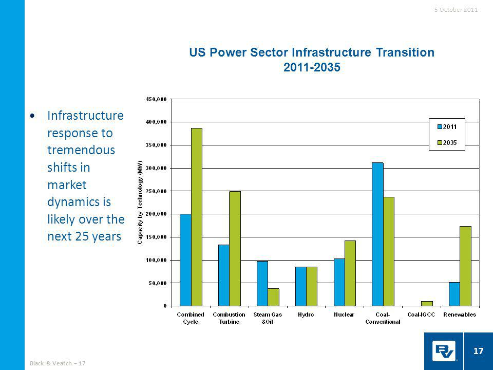 17 Infrastructure response to tremendous shifts in market dynamics is likely over the next 25 years US Power Sector Infrastructure Transition 2011-2035 5 October 2011 Black & Veatch – 17