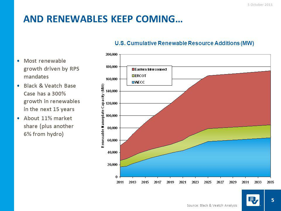 Source: Black & Veatch Analysis 5 AND RENEWABLES KEEP COMING… Most renewable growth driven by RPS mandates Black & Veatch Base Case has a 300% growth in renewables in the next 15 years About 11% market share (plus another 6% from hydro) U.S.