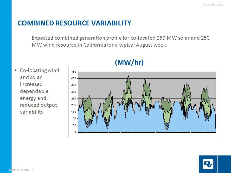 Black & Veatch – 9 COMBINED RESOURCE VARIABILITY Expected combined generation profile for co-located 250 MW solar and 250 MW wind resource in California for a typical August week (MW/hr) 5 October 2011 Co-locating wind and solar increased dependable energy and reduced output variability
