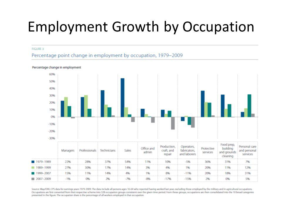 Employment Growth by Occupation