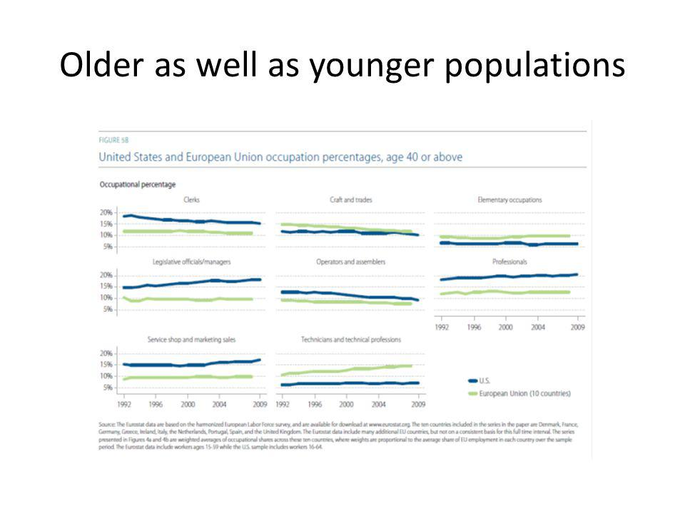 Older as well as younger populations
