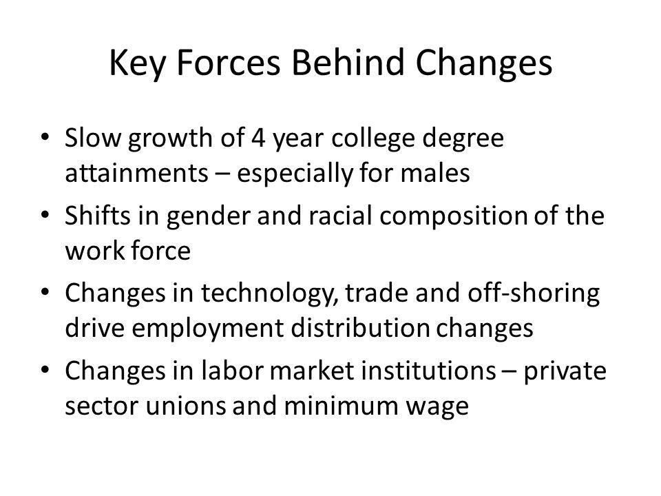 Key Forces Behind Changes Slow growth of 4 year college degree attainments – especially for males Shifts in gender and racial composition of the work force Changes in technology, trade and off-shoring drive employment distribution changes Changes in labor market institutions – private sector unions and minimum wage