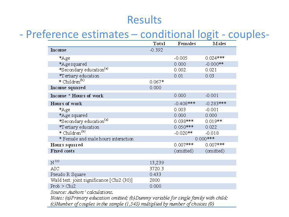 Results - Preference estimates – conditional logit - couples-