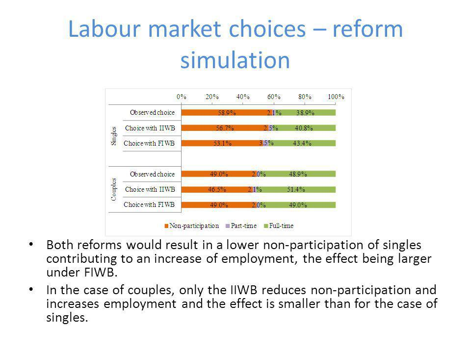 Labour market choices – reform simulation Both reforms would result in a lower non-participation of singles contributing to an increase of employment, the effect being larger under FIWB.