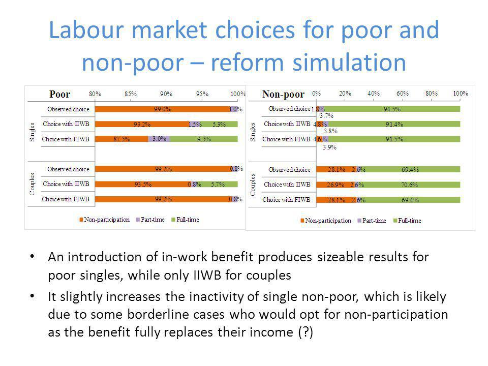 Labour market choices for poor and non-poor – reform simulation An introduction of in-work benefit produces sizeable results for poor singles, while only IIWB for couples It slightly increases the inactivity of single non-poor, which is likely due to some borderline cases who would opt for non-participation as the benefit fully replaces their income ( )