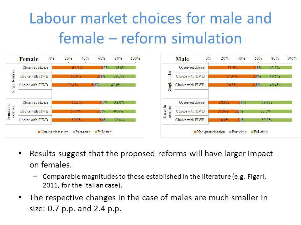 Labour market choices for male and female – reform simulation Results suggest that the proposed reforms will have larger impact on females.
