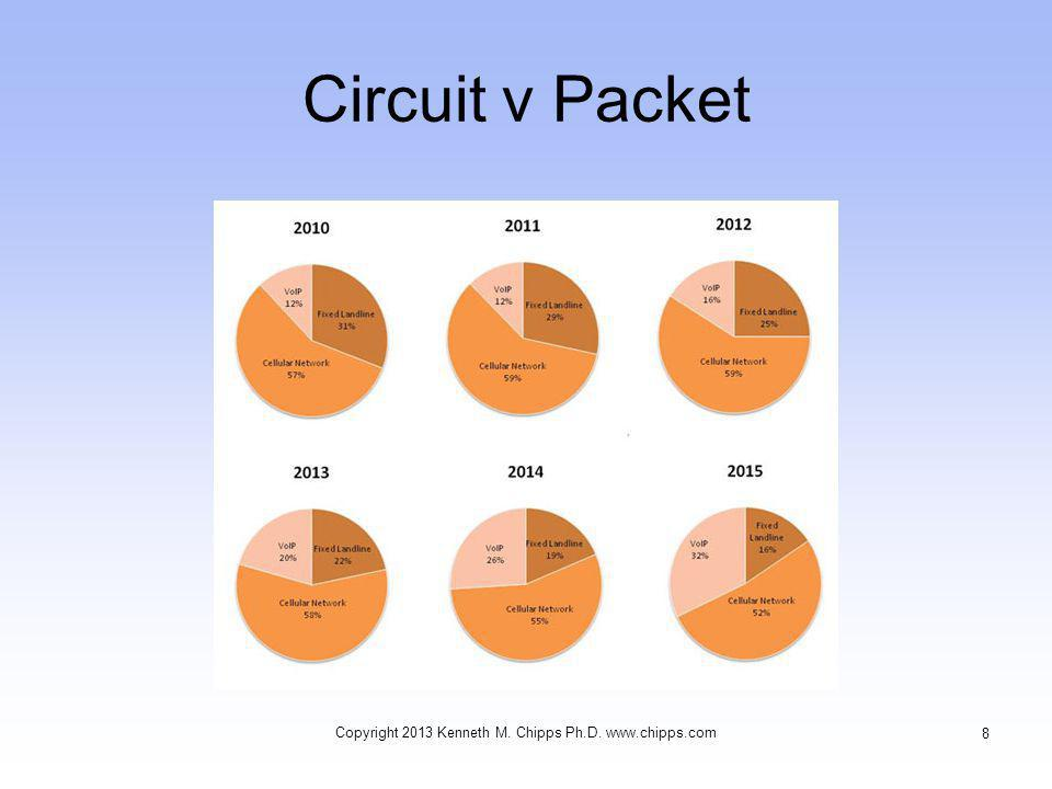 Circuit v Packet Copyright 2013 Kenneth M. Chipps Ph.D. www.chipps.com 8