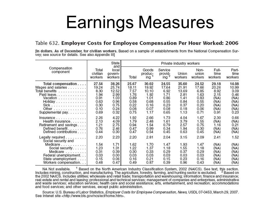 Earnings Measures
