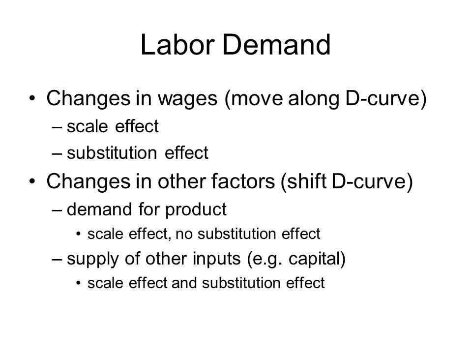 Labor Demand Changes in wages (move along D-curve) –scale effect –substitution effect Changes in other factors (shift D-curve) –demand for product scale effect, no substitution effect –supply of other inputs (e.g.