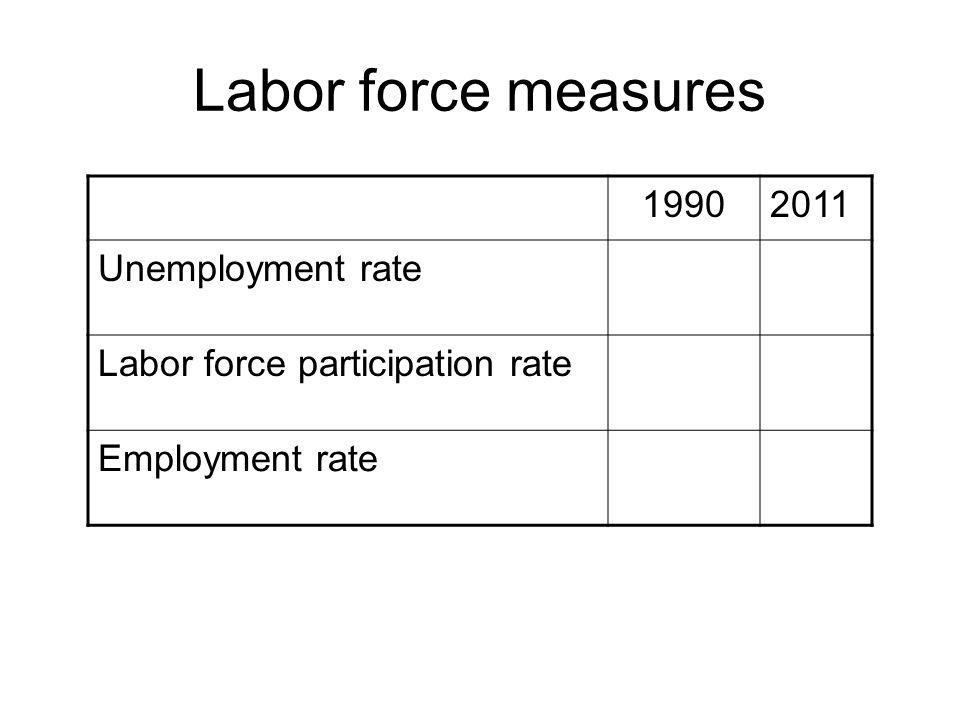 Labor force measures 19902011 Unemployment rate Labor force participation rate Employment rate
