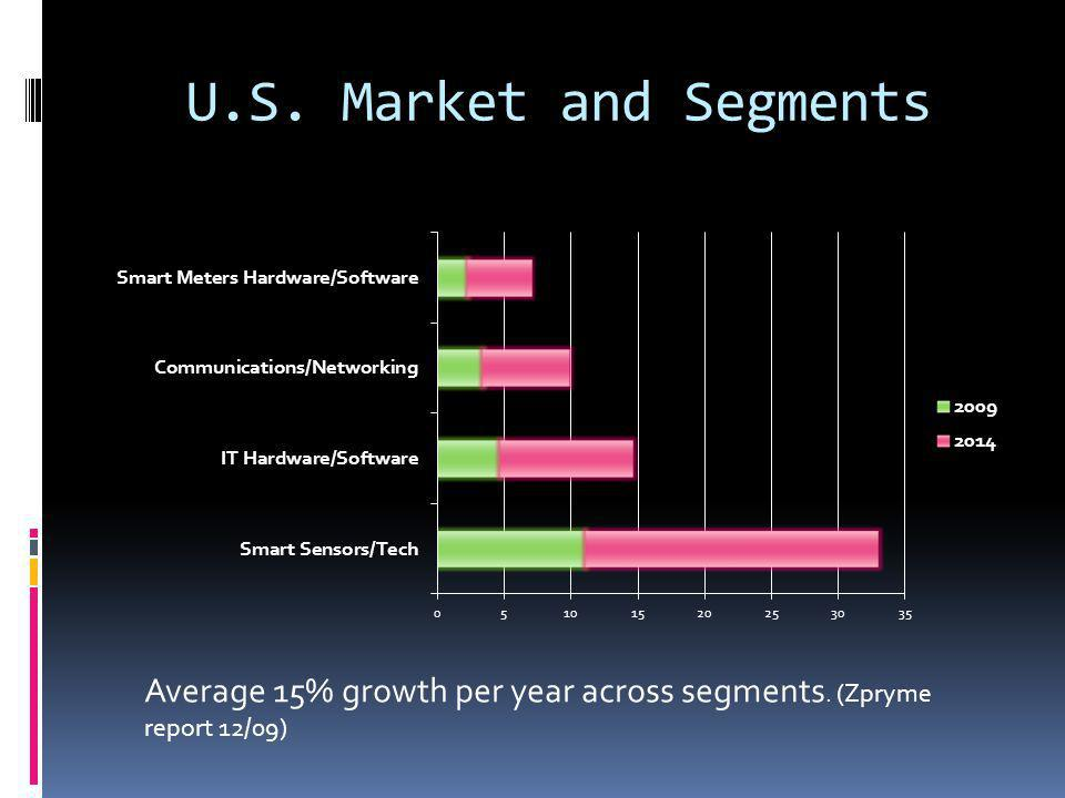 U.S. Market and Segments Average 15% growth per year across segments. (Zpryme report 12/09)