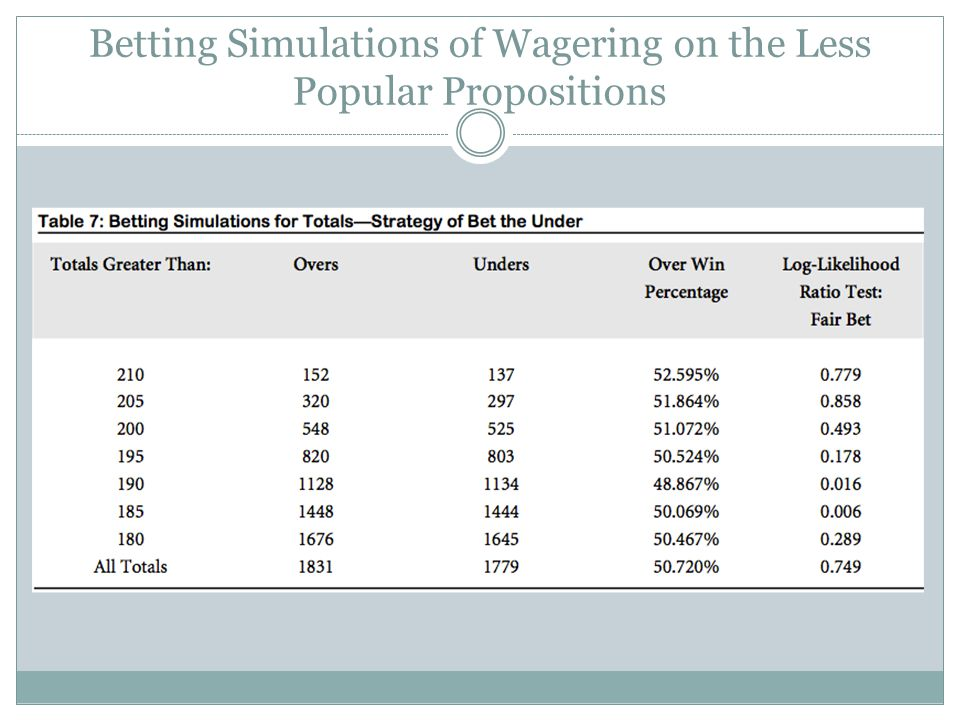 Betting Simulations of Wagering on the Less Popular Propositions