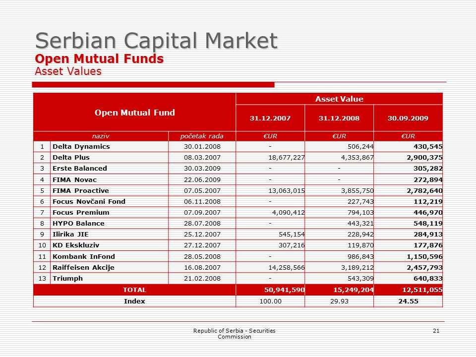 21 Serbian Capital Market Open Mutual Funds Asset Values Republic of Serbia - Securities Commission Open Mutual Fund Asset Value 31.12.200731.12.200830.09.2009 nazivpočetak radaUR 1 Delta Dynamics30.01.2008-506,244430,545 2 Delta Plus08.03.200718,677,2274,353,8672,900,375 3 Erste Balanced30.03.2009--305,282 4 FIMA Novac22.06.2009--272,894 5 FIMA Proactive07.05.200713,063,0153,855,7502,782,640 6 Focus Novčani Fond06.11.2008-227,743112,219 7 Focus Premium07.09.20074,090,412794,103446,970 8 HYPO Balance28.07.2008-443,321548,119 9 Ilirika JIE25.12.2007545,154228,942284,913 10 KD Ekskluziv27.12.2007307,216119,870177,876 11 Kombank InFond28.05.2008-986,8431,150,596 12 Raiffeisen Akcije16.08.200714,258,5663,189,2122,457,793 13 Triumph21.02.2008-543,309640,833 TOTAL50,941,59015,249,20412,511,055 Index100.0029.9324.55