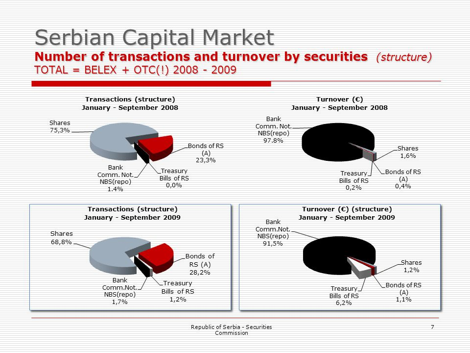 7 Serbian Capital Market Number of transactions and turnover by securities (structure) TOTAL = BELEX + OTC(!) 2008 - 2009 Republic of Serbia - Securities Commission