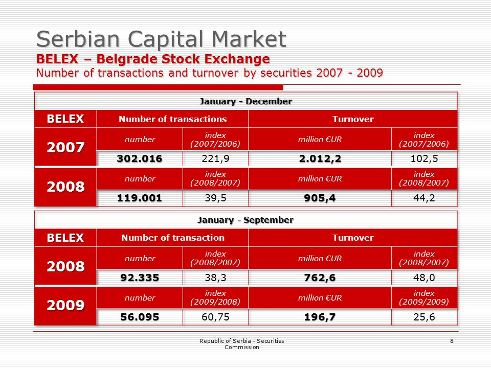 8 Serbian Capital Market BELEX – Belgrade Stock Exchange Number of transactions and turnover by securities 2007 - 2009 Republic of Serbia - Securities Commission