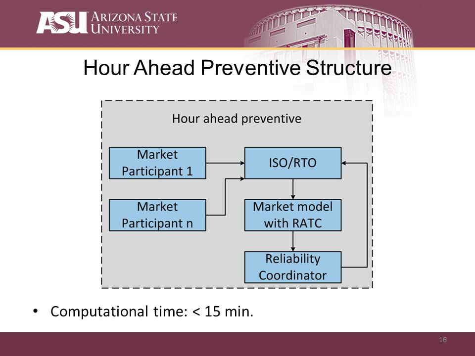 16 Hour Ahead Preventive Structure Computational time: < 15 min.