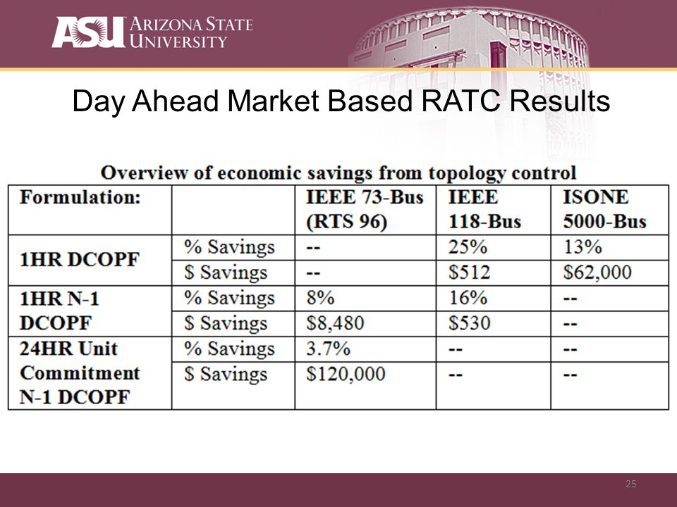 25 Day Ahead Market Based RATC Results