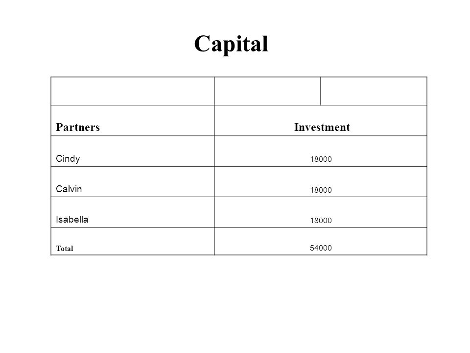 Capital Partners Investment Cindy 18000 Calvin 18000 Isabella 18000 Total 54000