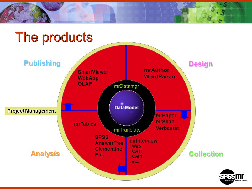 The products Design Collection Analysis Publishing mrInterview - Web - CATI - CAPI - etc.