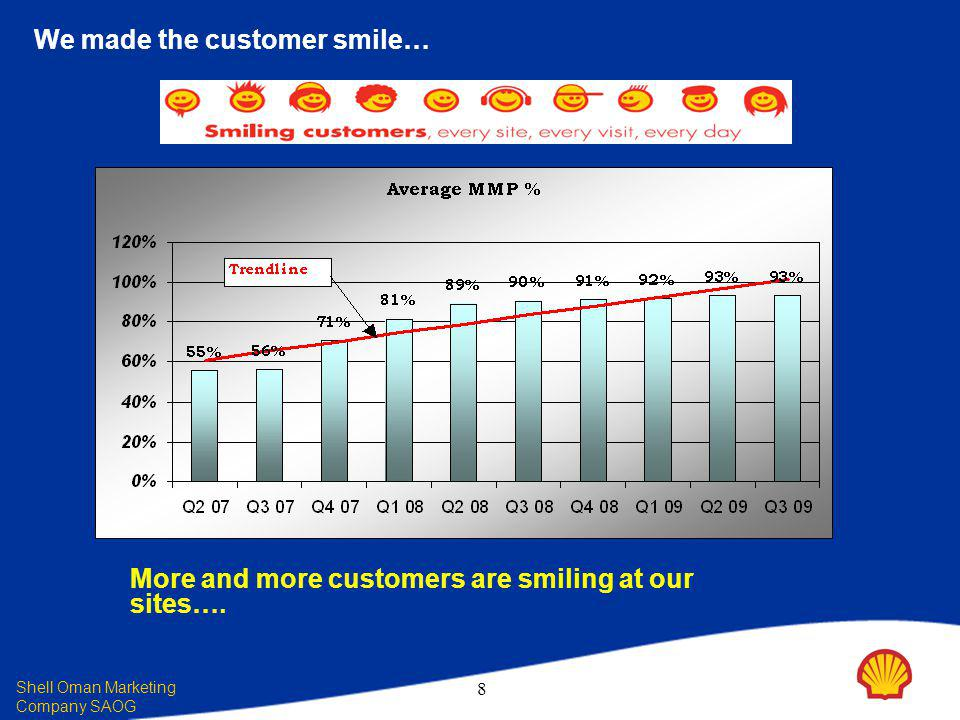 Shell Oman Marketing Company SAOG 8 We made the customer smile… More and more customers are smiling at our sites….