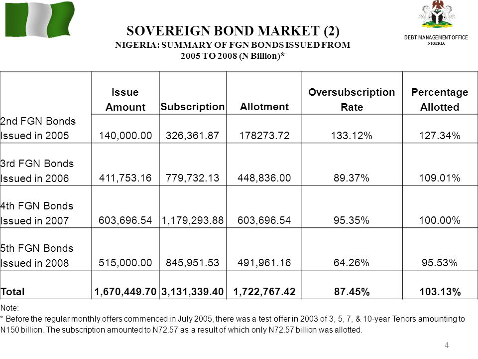 4 DEBT MANAGEMENT OFFICE NIGERIA SOVEREIGN BOND MARKET (2) NIGERIA: SUMMARY OF FGN BONDS ISSUED FROM 2005 TO 2008 (N Billion)* 2nd FGN Bonds Issued in 2005 Issue AmountSubscriptionAllotment Oversubscription Rate Percentage Allotted 140,000.00326,361.87178273.72133.12%127.34% 3rd FGN Bonds Issued in 2006411,753.16779,732.13448,836.0089.37%109.01% 4th FGN Bonds Issued in 2007603,696.541,179,293.88603,696.5495.35%100.00% 5th FGN Bonds Issued in 2008515,000.00845,951.53491,961.1664.26%95.53% Total1,670,449.703,131,339.401,722,767.4287.45%103.13% Note: * Before the regular monthly offers commenced in July 2005, there was a test offer in 2003 of 3, 5, 7, & 10-year Tenors amounting to N150 billion.